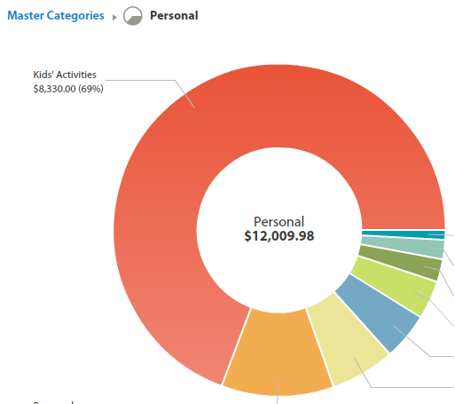 Category Spending  >> Ynab 4 Spending By Category Spending By Payee Ynab