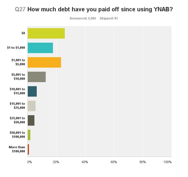 survey-debt-paid-off