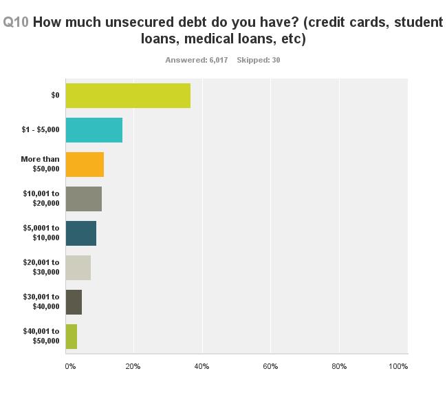 survey-debt