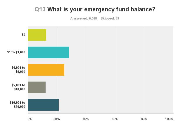 survey-emergency-fund