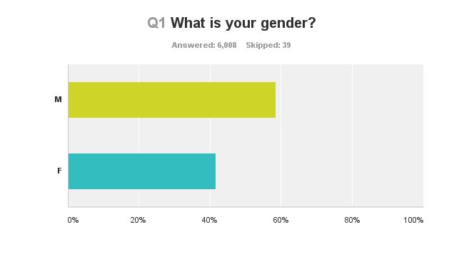 survey-gender