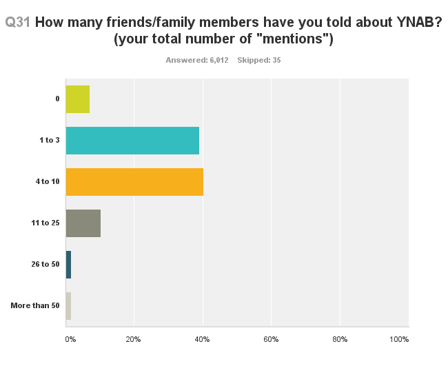 survey-how-many-mentions