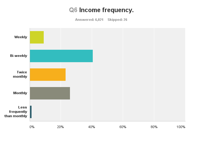 survey-income-frequency
