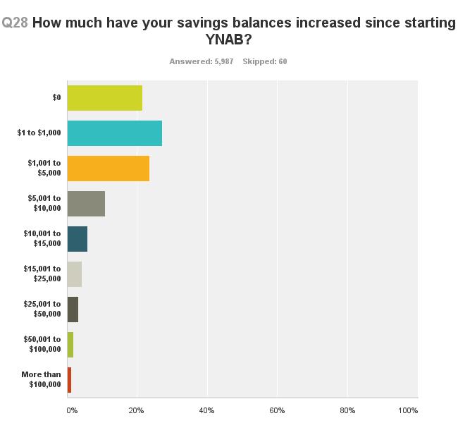 survey-increased-savings-balances