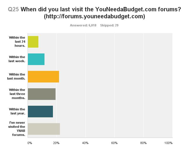 survey-last-visit-forum