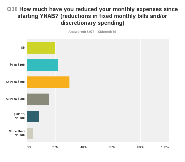 survey-reduced-monthly-expenses