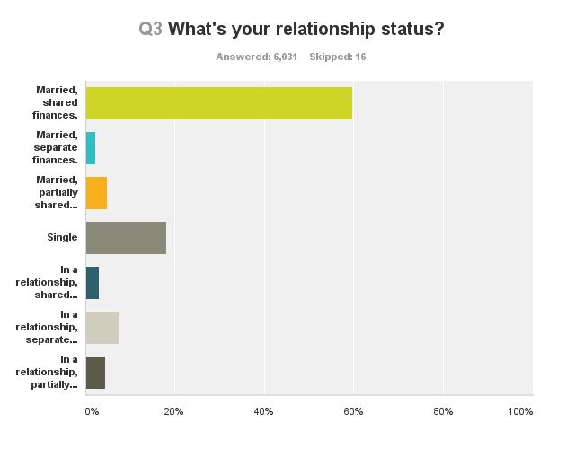 survey-relationship