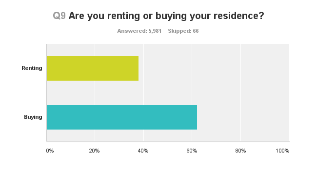 survey-rent-or-buy