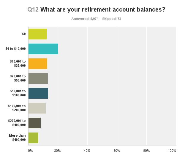 survey-retirement-balances