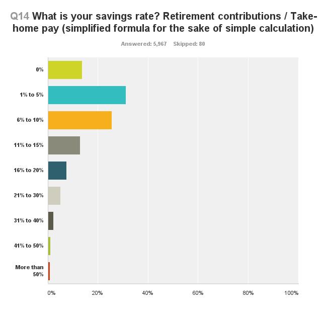 survey-savings-rate