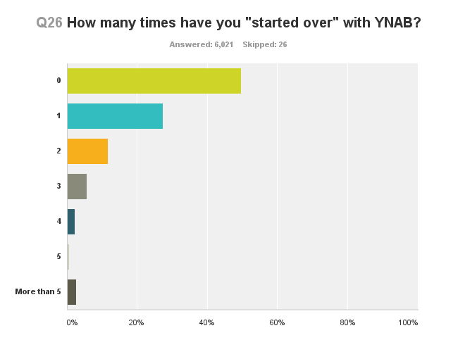 survey-started-over-ynab