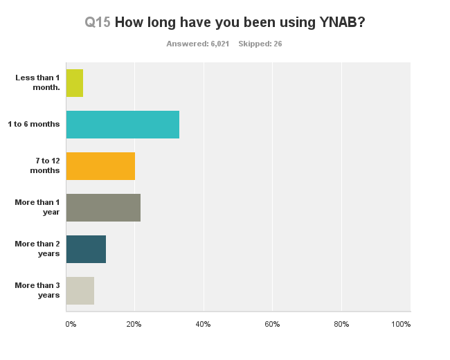 survey-using-ynab