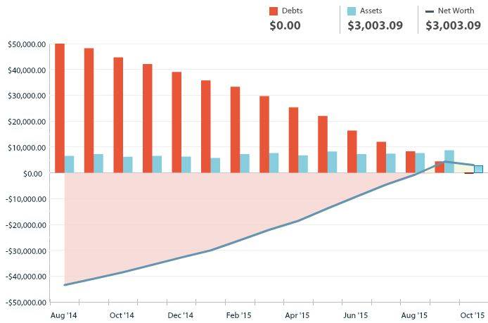 Student Loans $100k payoff net worth chart