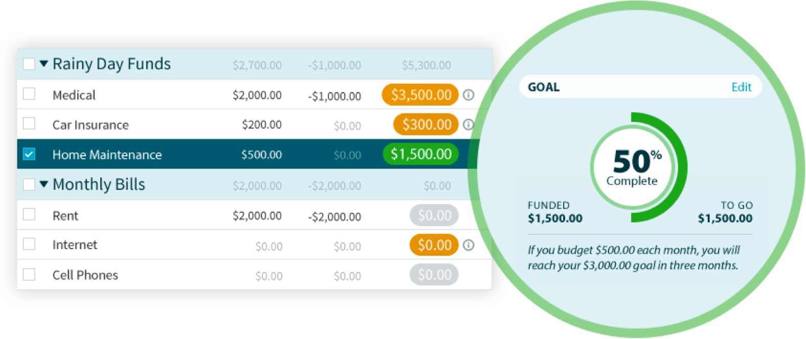 Set budgeting goals to pay for larger, future expenses without going into debt