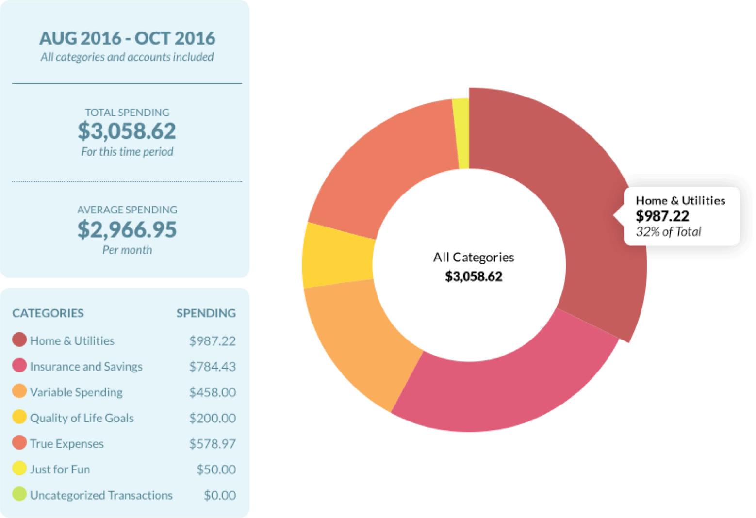View spending reports to track categories and payees for more awareness