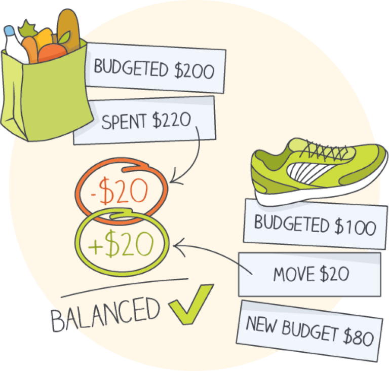 The Four Rules | You Need A Budget