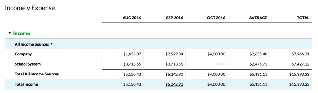 YNAB Income v Expense report