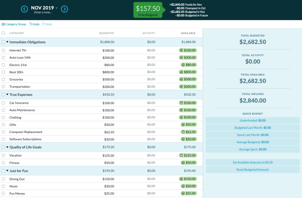 How to create a budget template in YNAB: fully funded categories
