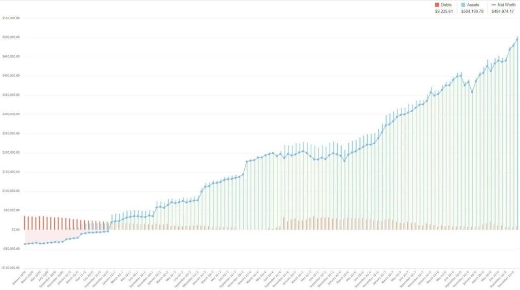 A YNAB net worth chart showing 10 years of progress