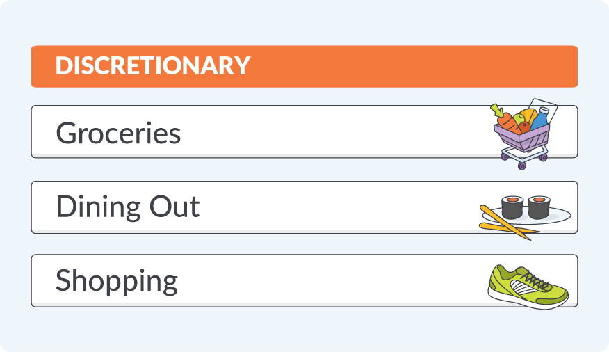 Discretionary categories in a budget for groceries, dining out, and shopping.